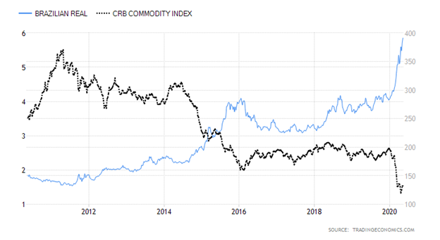 Brazilian Real versus Commodities Research Bureau Commodity Index Chart