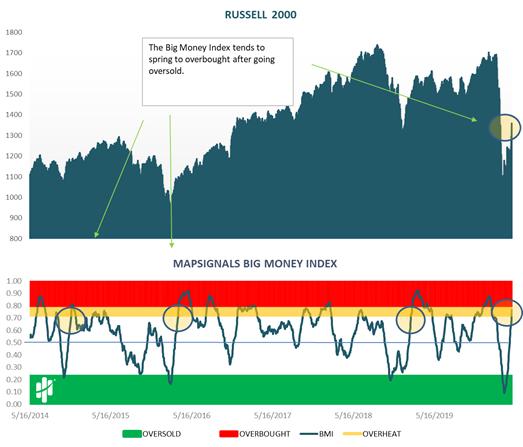 Russell 2000 versus MapSignals Big Money Index Chart
