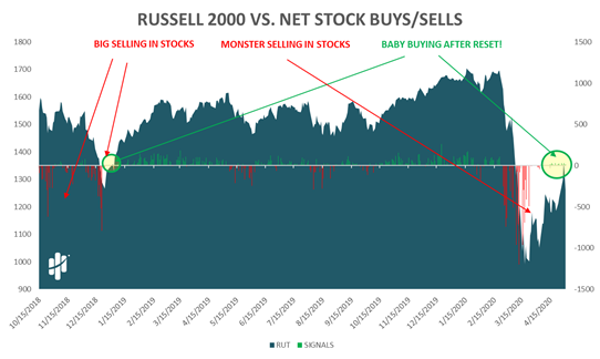 Russell 2000 versus Net Stock Buys/Sells Chart