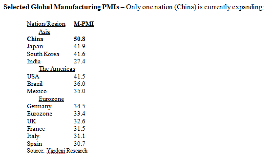 Selected Global Manufacturing PMIs Table