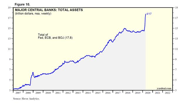 Major Central Banks: Total Assets (trillion dollars, weekly) Chart
