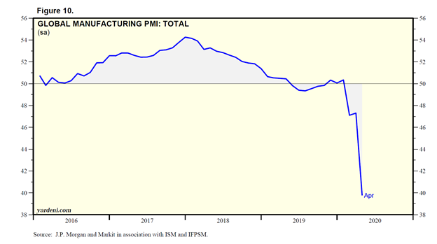 Total Global Manufacturing Purchasing Managers Index Chart