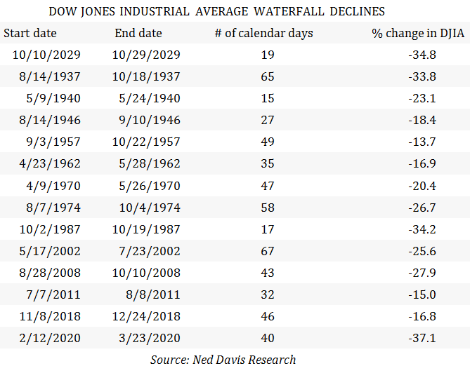 Water Fall Declines