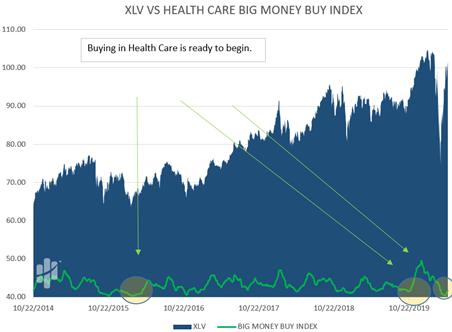 XLV Versus Health Care Big Money Buy Index Chart