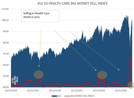 XLV Versus Health Care Big Money Sell Index Chart