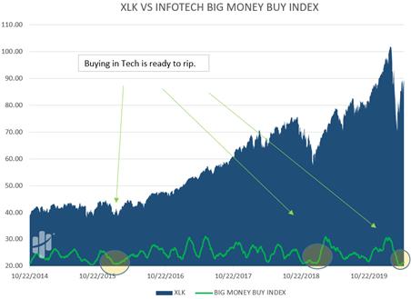 XLV Versus Infotech Big Money Index Chart