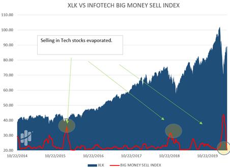 XLV Versus Infotech Big Money Sell Index Chart