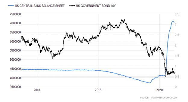 Balance Sheet vs Govt