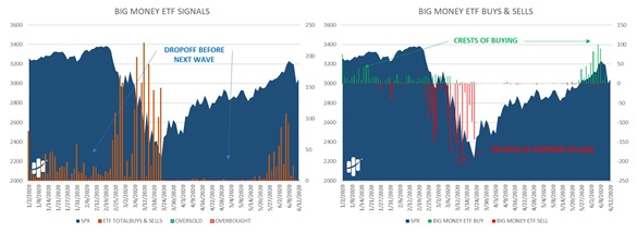 Big Money ETF Signals, Buys and Sells Charts