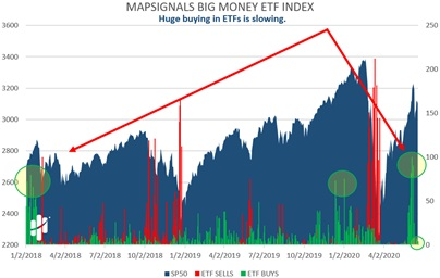 MapSignals Big Money ETF Index Chart