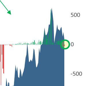 Big Money Index Forecast Close-up Chart
