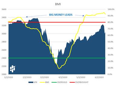 Big Money Leads Chart