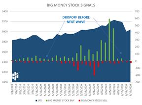 Big Money Stock Signals Dropoff Chart