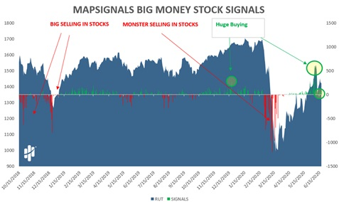MapSignals Big Money Stock Signals Chart