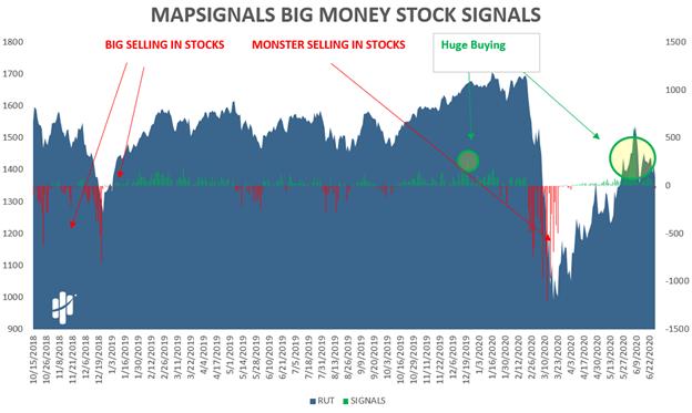 MapSignals Big Money Stock Signals Chart