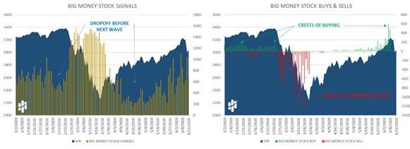 Big Money Stock Signals, Buys and Sells Charts