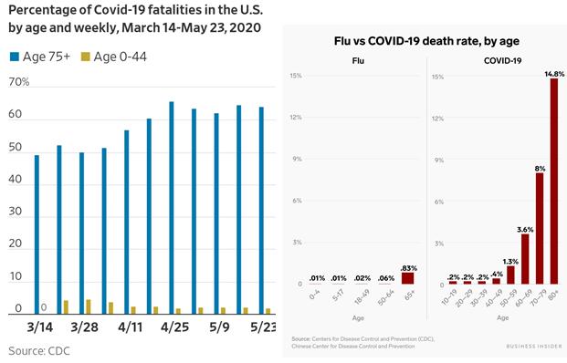 Covid-19 and Flu Deaths Bar Charts
