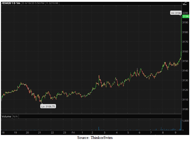 Standard and Poor's 500 June 2020 eMini Futures Contract Close Chart