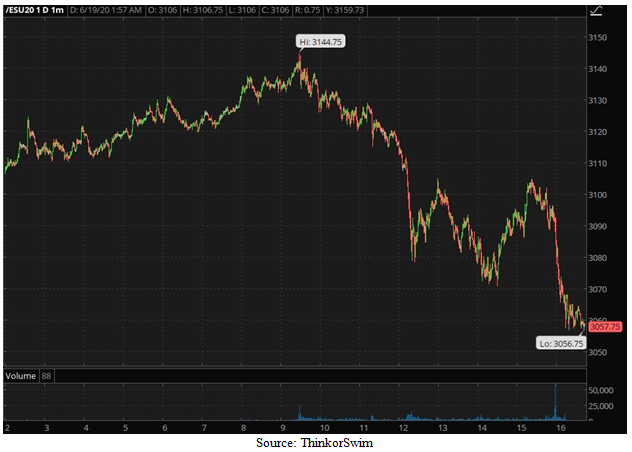 Standard and Poor's 500 September 2020 eMini Futures Contract Close Chart