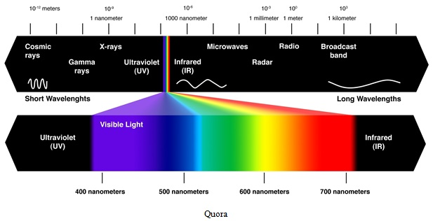 Electromagnetic Spectrum Image