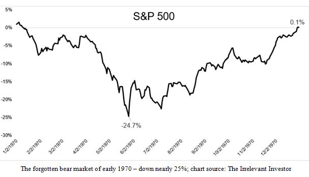 Standard and Poor's 500 Forgotten Bear Market Chart