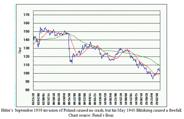 Hitler's Effect on the Dow Jones Industrial Average Chart