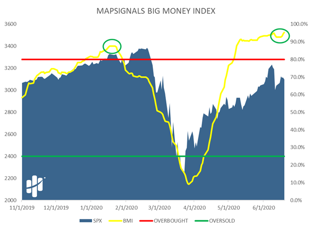 MapSignals Big Money Index Chart