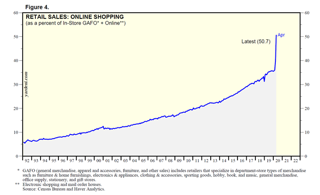 Retail Sales Online Shopping Chart