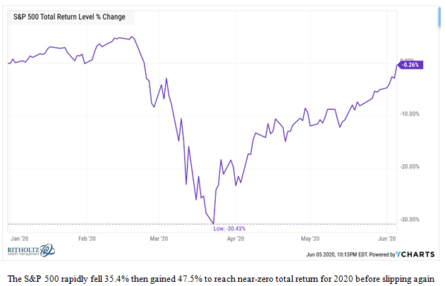Standard and Poor's 500 Total Return Level % Change Chart