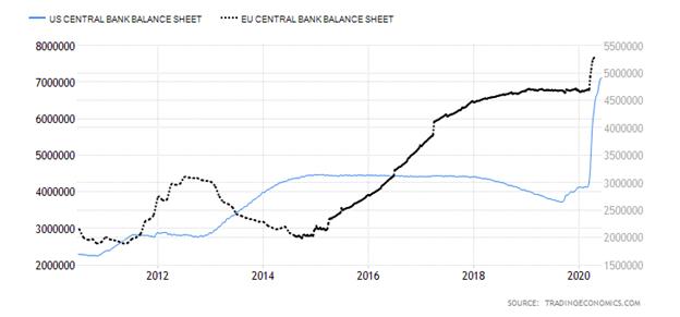 United States Central Bank Balance Sheet versus European Union Central Bank Balance Sheet Chart