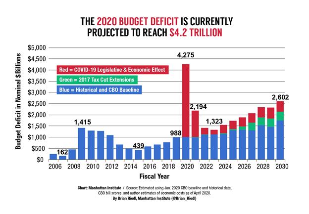 2020 Budget Deficit Bar Chart