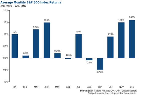 Average Monthly Standard and Poor's 500 Index Returns Bar Chart