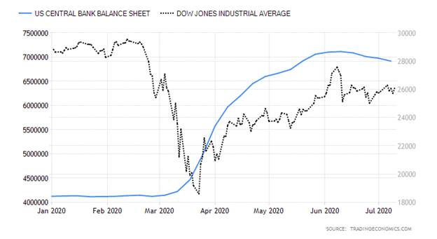 United States Central Bank Balance Sheet versus Dow Jones Industrial Average Chart