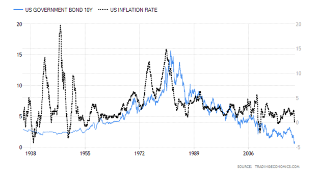 United States Ten Year Government Bond versus United States Inflation Rate Chart