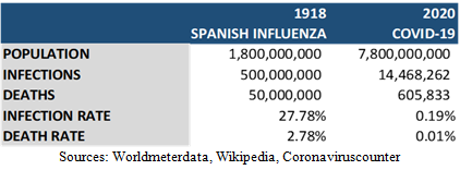 Rates of infection and mortality of Covid compared to Spanish Influenza