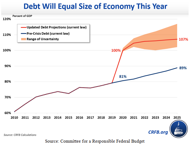 Debt will Equal Size of Economy This Year Chart