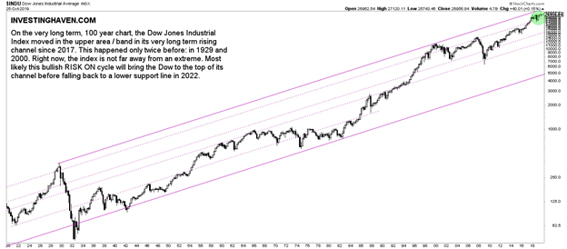 Dow Jones Industrial Average 100-Year Chart