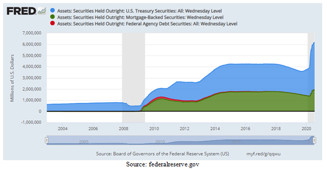 Federal Reserve Assets Chart