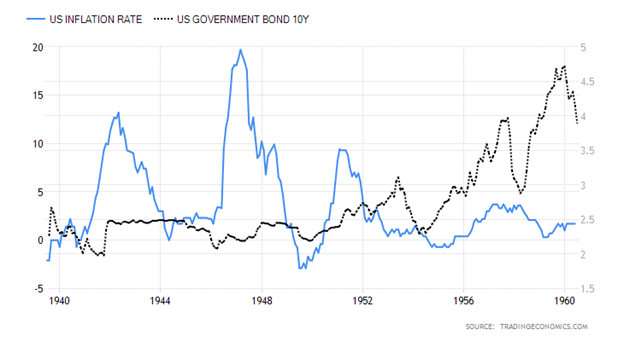 United States Inflation Rate versus United States Ten-Year Government Bond Chart