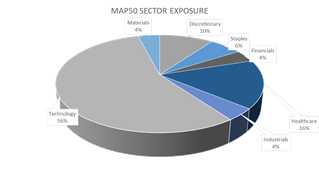 Map50 Sector Exposure Pie Chart