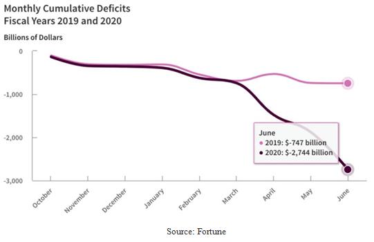 Monthly Cumulative Deficits Chart