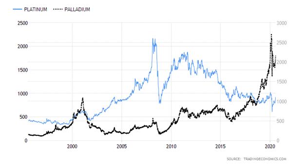 Platinum versus Palladium Chart