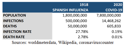 Spanish Influenza versus Covid-19 Table