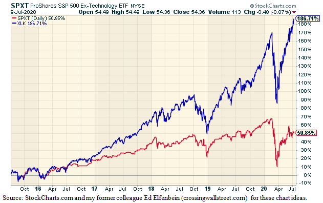 Standard and Poor's 500 Ex-Technology Exchange Traded Fund Chart