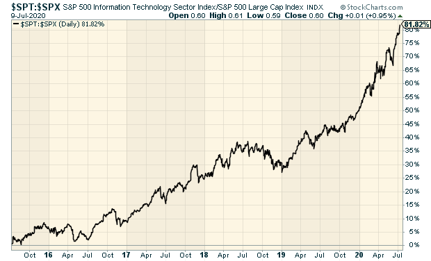Standard and Poor's 500 Information Technology Sector Index Chart