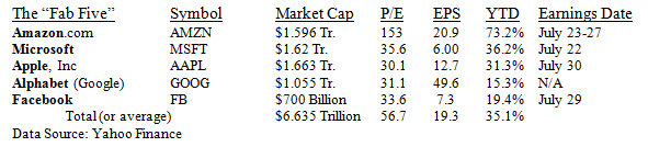 """The """"Fab Five"""" Stocks Table"""