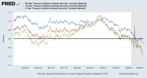Treasury Inflation Protected Securities Chart