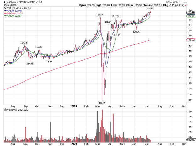 Treasury Inflation Protected Securities Bond ETF Chart
