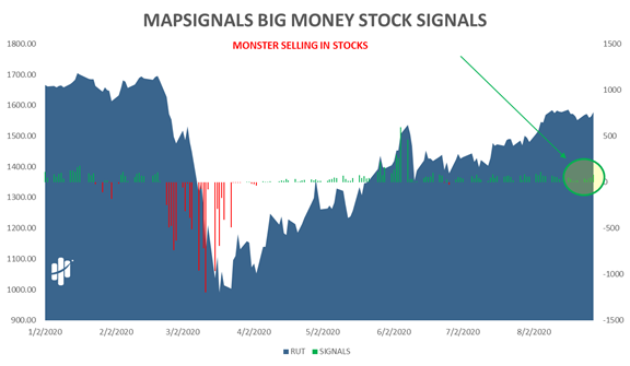 Mapsignals Big Money Stock Signals