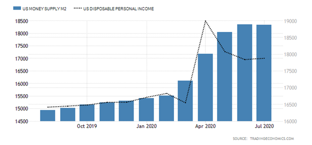 United States Money Supply (M2) versus United States Disposable Income Bar Chart